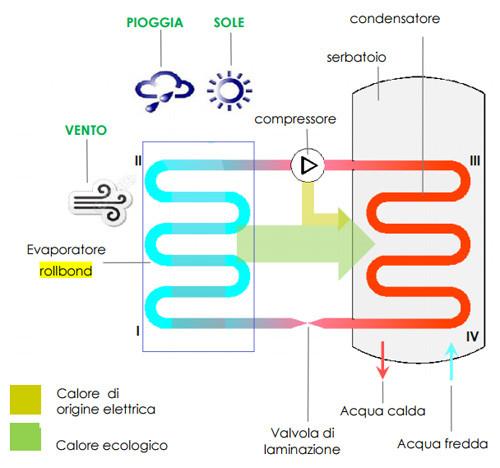 Funzionamento impianto solare termodinamico