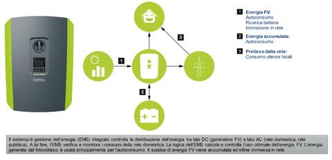 Gestione dell'energia Plenticore